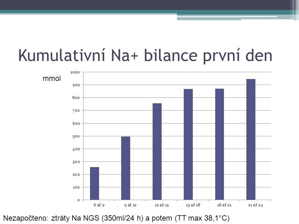 Kumulativní Na+ bilance první den mmol Nezapočteno: ztráty Na NGS (350ml/24 h) a potem (TT max 38,1°C)