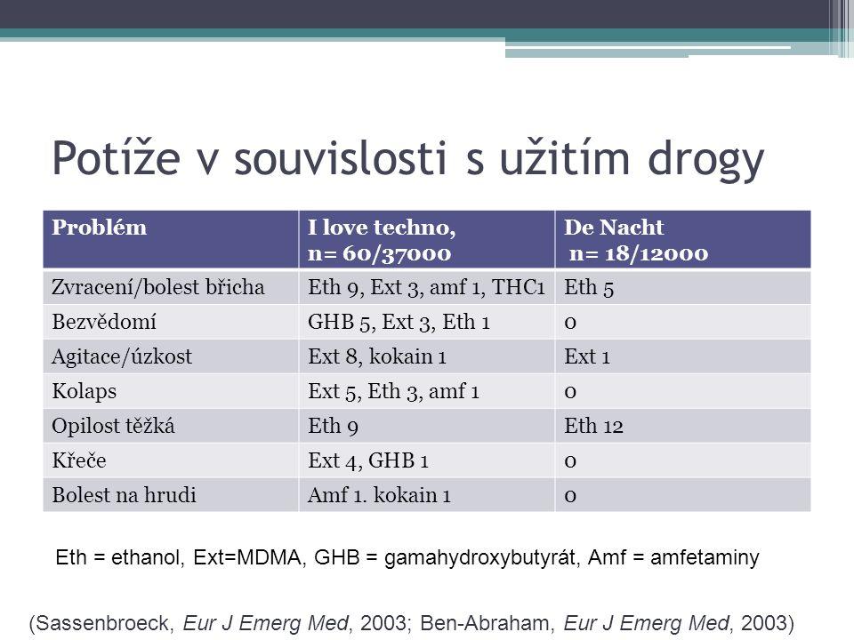 Hospitalizace po rave-parties PříčinaI love techno, n= 18/37000 De Nacht n= 5/12000 Zvracení/bolest břichaEth 2Eth 1 BezvědomíGHB 5, Ext 3, Eth 10 Agitace/úzkostExt 1Ext +eth 1 KolapsExt 20 Opilost těžká0Eth 1 KřečeExt 3, GHB 10 Eth = ethanol, Ext=MDMA, GHB = gamahydroxybutyrát, Amf = amfetaminy Mortalita 0%, 0% (Sassenbroeck, Eur J Emerg Med, 2003; Ben-Abraham, Eur J Emerg Med, 2003)