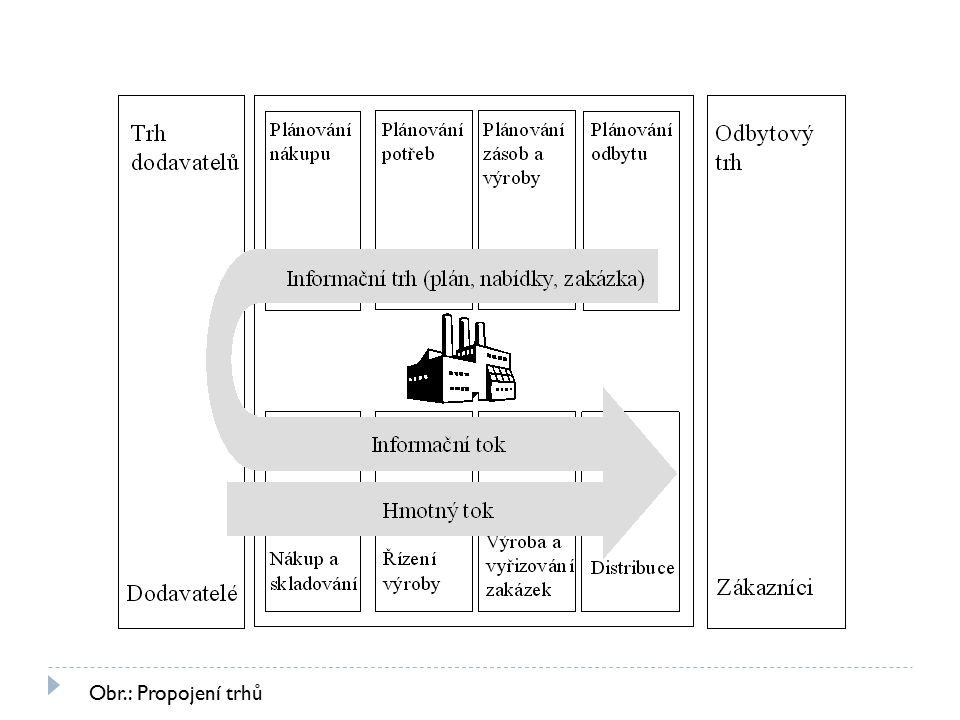 Obr.: Propojení trhů