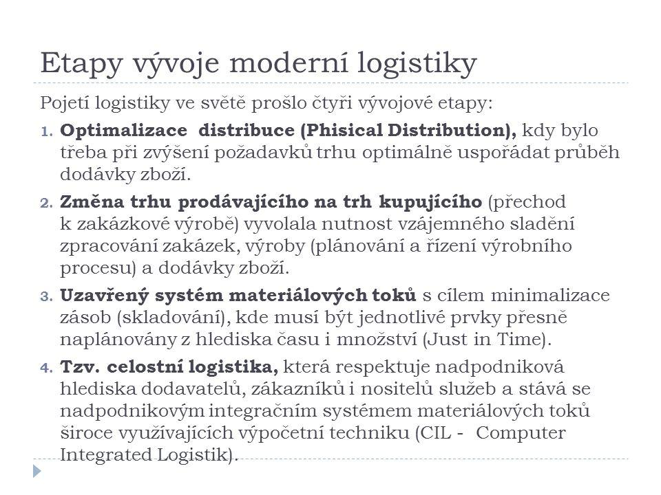 Etapy vývoje moderní logistiky Pojetí logistiky ve světě prošlo čtyři vývojové etapy: 1. Optimalizace distribuce (Phisical Distribution), kdy bylo tře