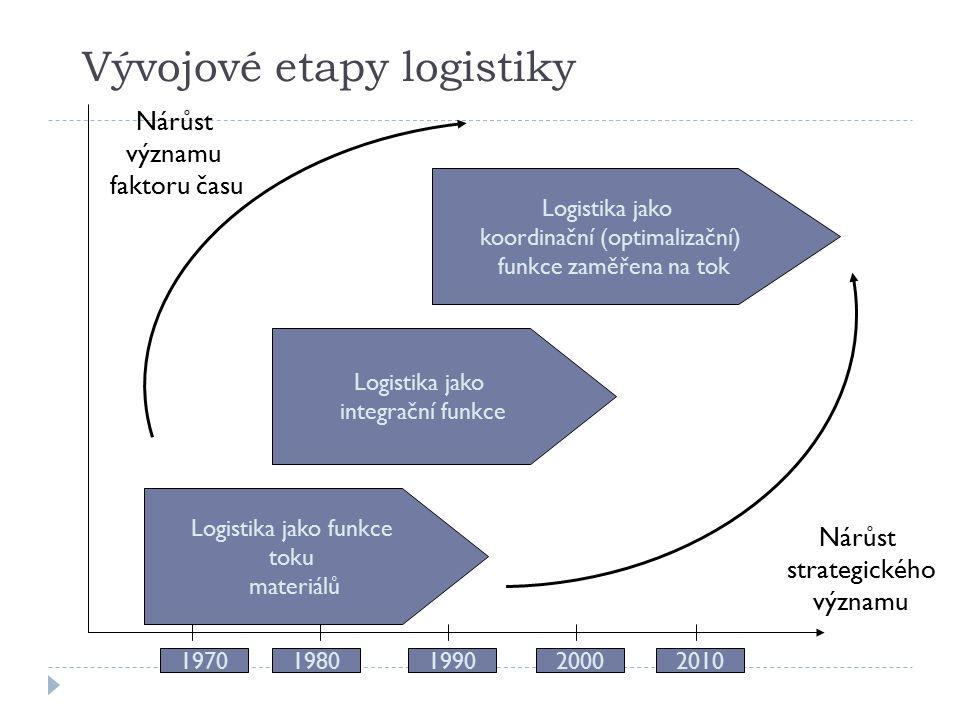 Vývojové etapy logistiky Logistika jako funkce toku materiálů Logistika jako integrační funkce 19701980199020002010 Logistika jako koordinační (optimalizační) funkce zaměřena na tok Nárůst strategického významu Nárůst významu faktoru času