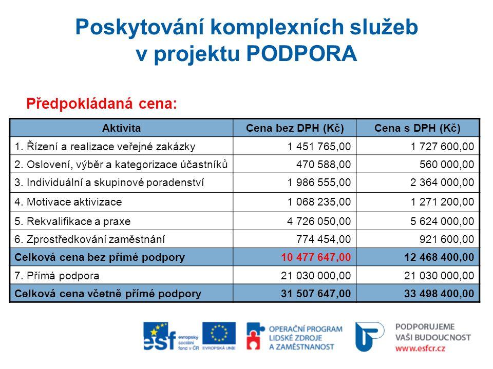 Poskytování komplexních služeb v projektu PODPORA Předpokládaná cena: AktivitaCena bez DPH (Kč)Cena s DPH (Kč) 1.