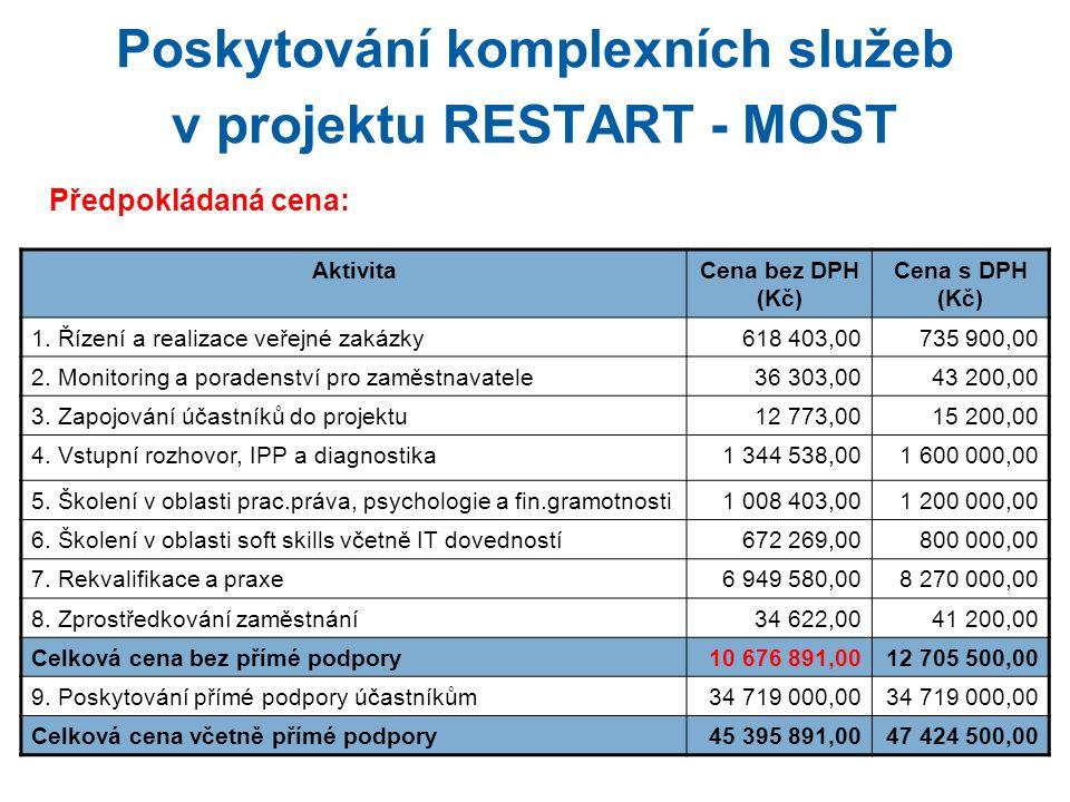 Poskytování komplexních služeb v projektu RESTART - MOST Předpokládaná cena: AktivitaCena bez DPH (Kč) Cena s DPH (Kč) 1.