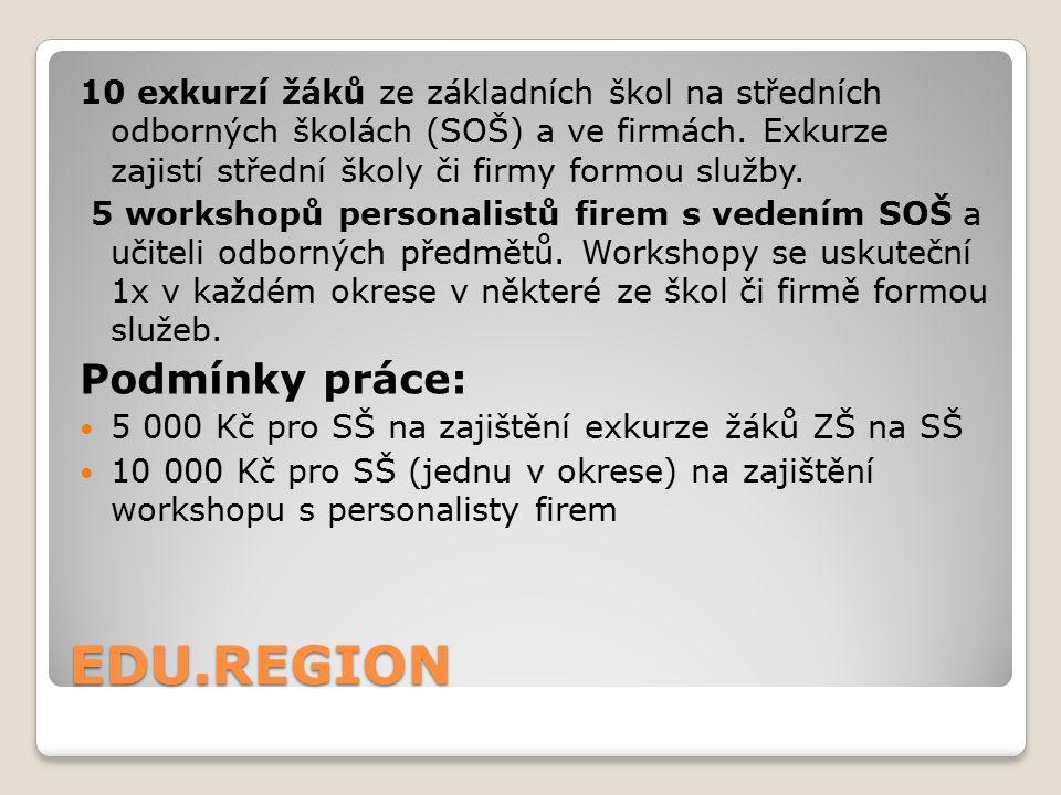 EDU.REGION 10 exkurzí žáků ze základních škol na středních odborných školách (SOŠ) a ve firmách.
