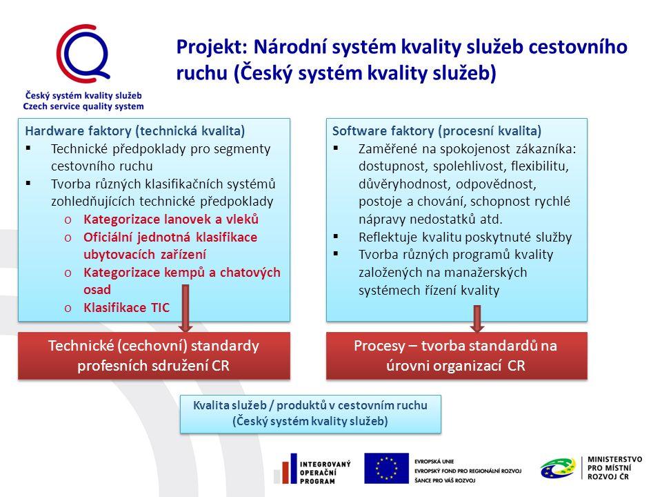 1.Vzdělávání a zajištění činnosti regionálních koordinátorů v rámci ČSKS  školení trenérů pro I.