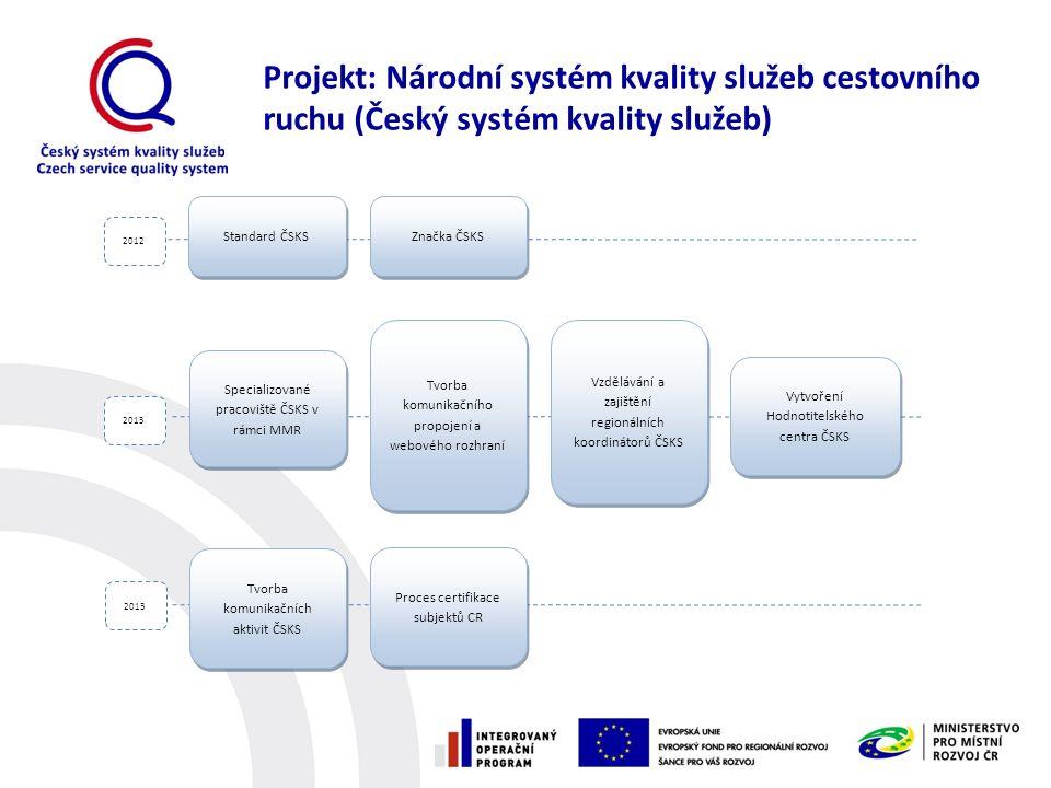 Vzdělávání a zajištění regionálních koordinátorů ČSKS Standard ČSKS Značka ČSKS Specializované pracoviště ČSKS v rámci MMR Tvorba komunikačního propoj
