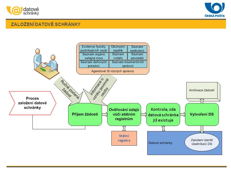 ZALOŽENÍ DATOVÉ SCHRÁNKY Státní registry Kontrola, zda datová schránka již existuje
