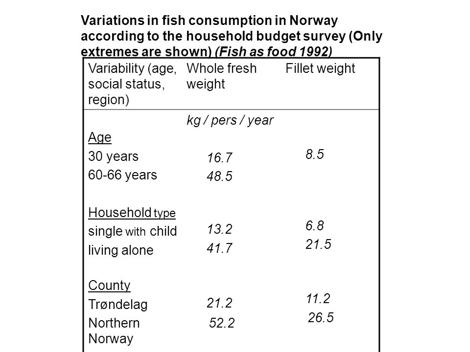 Country198019881995 Denmark Finland Iceland Norway Sweden 27 29 136 34 28 15 31 119 46 31 -- 33.2 -- Per capita consumption of fish (kg pers/year) in the Nordic countries 1980-1988 (whole fresh weight ) Dominating consumption: Sweden and Finland - cod, herring; Norway - salmon, mackerell; Iceland - haddock