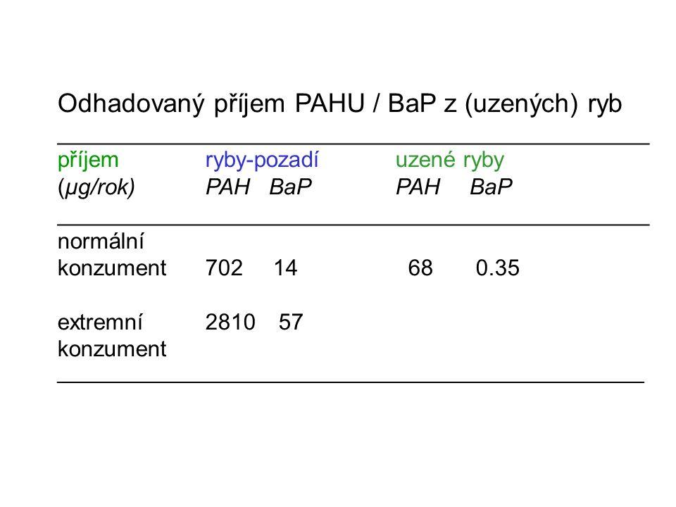 Nejvyšší přípustné limity (ML) pro PAHY (EU 2006) ( příklady) Potraviny ML (μg/kg -1 ) Benzo(a)pyren Oleje a tuky – přímá spotřeba / složka potravin 2,0 Uzené maso / výrobky5,0 Uzené ryby / produkty / korýši5,0 Ryby (neuzené)2,0 Dětská strava1,0