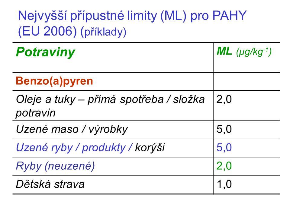 Nejvyšší přípustné limity (ML) pro PAHY (EU 2006) ( příklady) Potraviny ML (μg/kg -1 ) Benzo(a)pyren Oleje a tuky – přímá spotřeba / složka potravin 2