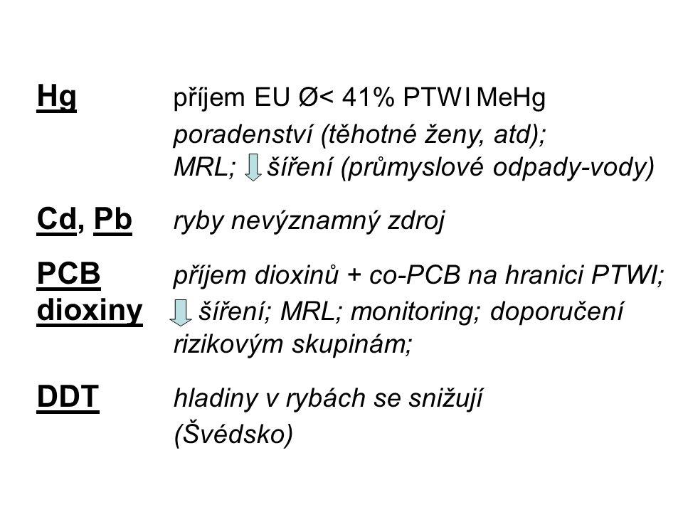 Hg příjem EU Ø< 41% PTWI MeHg poradenství (těhotné ženy, atd); MRL; šíření (průmyslové odpady-vody) Cd, Pb ryby nevýznamný zdroj PCB příjem dioxinů +