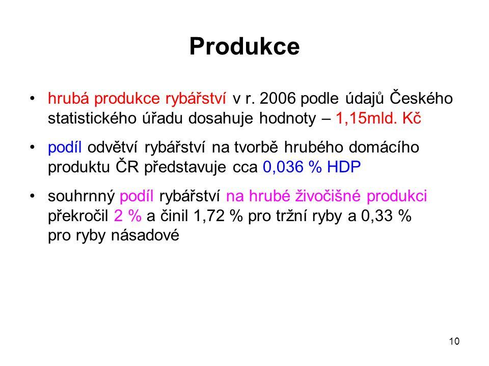 10 Produkce hrubá produkce rybářství v r. 2006 podle údajů Českého statistického úřadu dosahuje hodnoty – 1,15mld. Kč podíl odvětví rybářství na tvorb