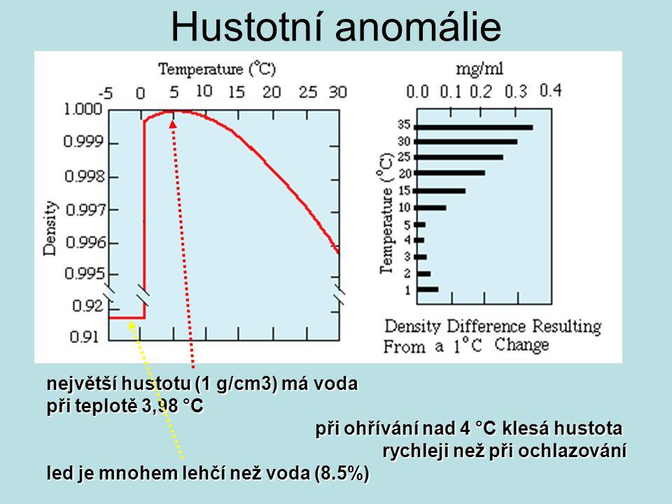 největší hustotu (1 g/cm3) má voda při teplotě 3,98 °C při ohřívání nad 4 °C klesá hustota rychleji než při ochlazování led je mnohem lehčí než voda (8.5%) Hustotní anomálie
