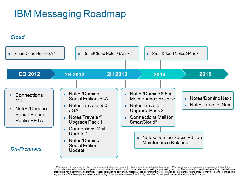 IBM Messaging Roadmap Connections Mail Notes/Domino Social Edition Public BETA Notes/Domino Social Edition eGA Notes Traveler 9.0 eGA Notes Traveler ® Upgrade Pack 1 Connections Mail Update 1 Notes/Domino Social Edition Update 1 Cloud On-Premises SmartCloud Notes GA7 SmartCloud Notes GAnext EO 2012 1H 2013 2H 2013 2014 2015 SmartCloud Notes GAnext Notes/Domino Social Edition Maintenance Release Notes/Domino 8.5.x Maintenance Release Notes Traveler Upgrade Pack 2 Connections Mail for SmartCloud ® Notes/Domino Next Notes Traveler Next IBM's statements regarding its plans, directions, and intent are subject to change or withdrawal without notice at IBM's sole discretion.