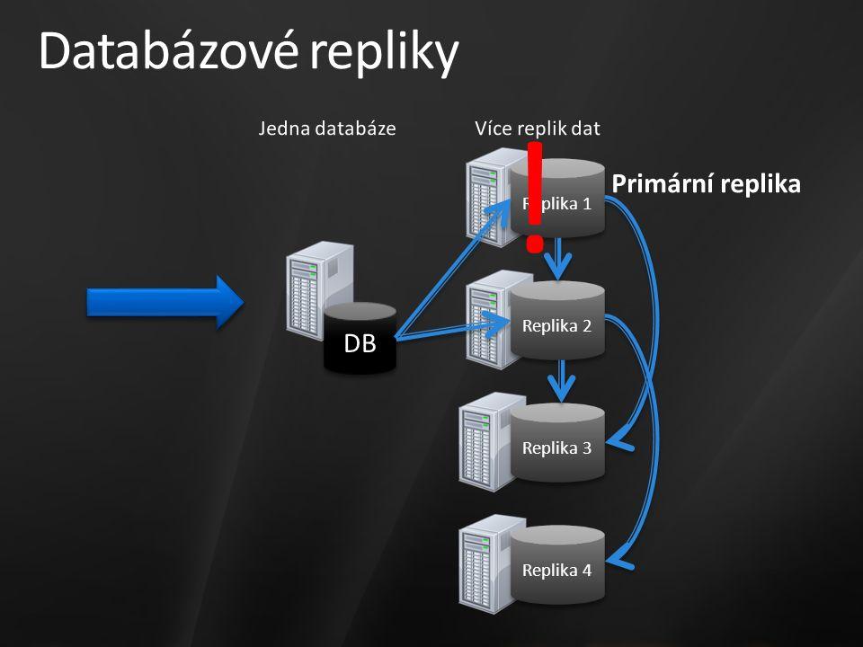 Databázové repliky Replika 1 Replika 2 Replika 3 DB Replika 4 !