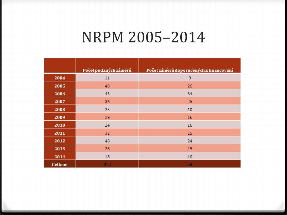 NRPM 2005–2014 Počet podaných záměrůPočet záměrů doporučených k financování 2004119 20054026 20064334 20073625 20082510 20092916 20102416 20113215 20124824 20132815 20141810 Celkem323200
