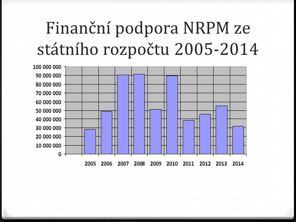 Finanční podpora NRPM ze státního rozpočtu 2005-2014