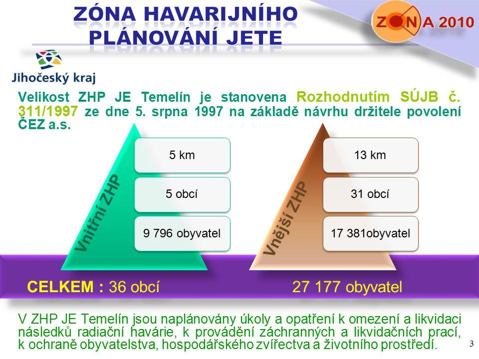 CELKEM : 36 obcí27 177 obyvatel CELKEM : 36 obcí27 177 obyvatel Velikost ZHP JE Temelín je stanovena Rozhodnutím SÚJB č. 311/1997 ze dne 5. srpna 1997