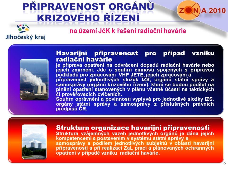 na území JčK k řešení radiační havárie Havarijní připravenost pro případ vzniku radiační havárie je příprava opatření na odvrácení dopadů radiační hav