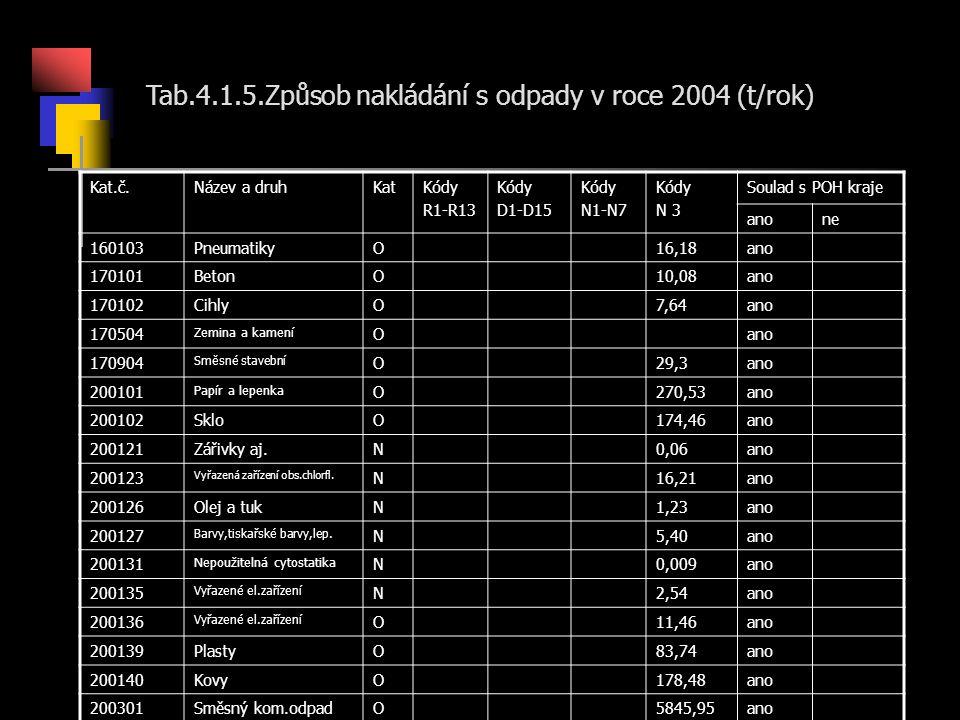 Tab.4.1.5.Způsob nakládání s odpady v roce 2004 (t/rok) Kat.č.Název a druhKatKódy R1-R13 Kódy D1-D15 Kódy N1-N7 Kódy N 3 Soulad s POH kraje anone 160103PneumatikyO16,18ano 170101BetonO10,08ano 170102CihlyO7,64ano 170504 Zemina a kamení Oano 170904 Směsné stavební O29,3ano 200101 Papír a lepenka O270,53ano 200102SkloO174,46ano 200121Zářivky aj.N0,06ano 200123 Vyřazená zařízení obs.chlorfl.