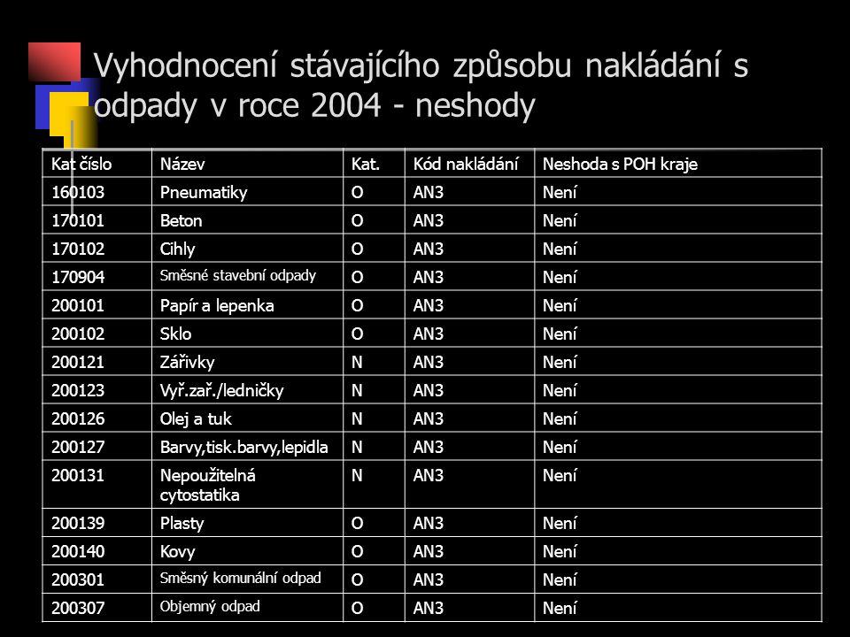 Vyhodnocení stávajícího způsobu nakládání s odpady v roce 2004 - neshody Kat čísloNázevKat.Kód nakládáníNeshoda s POH kraje 160103PneumatikyOAN3Není 170101BetonOAN3Není 170102CihlyOAN3Není 170904 Směsné stavební odpady OAN3Není 200101Papír a lepenkaOAN3Není 200102SkloOAN3Není 200121ZářivkyNAN3Není 200123Vyř.zař./ledničkyNAN3Není 200126Olej a tukNAN3Není 200127Barvy,tisk.barvy,lepidlaNAN3Není 200131Nepoužitelná cytostatika NAN3Není 200139PlastyOAN3Není 200140KovyOAN3Není 200301 Směsný komunální odpad OAN3Není 200307 Objemný odpad OAN3Není