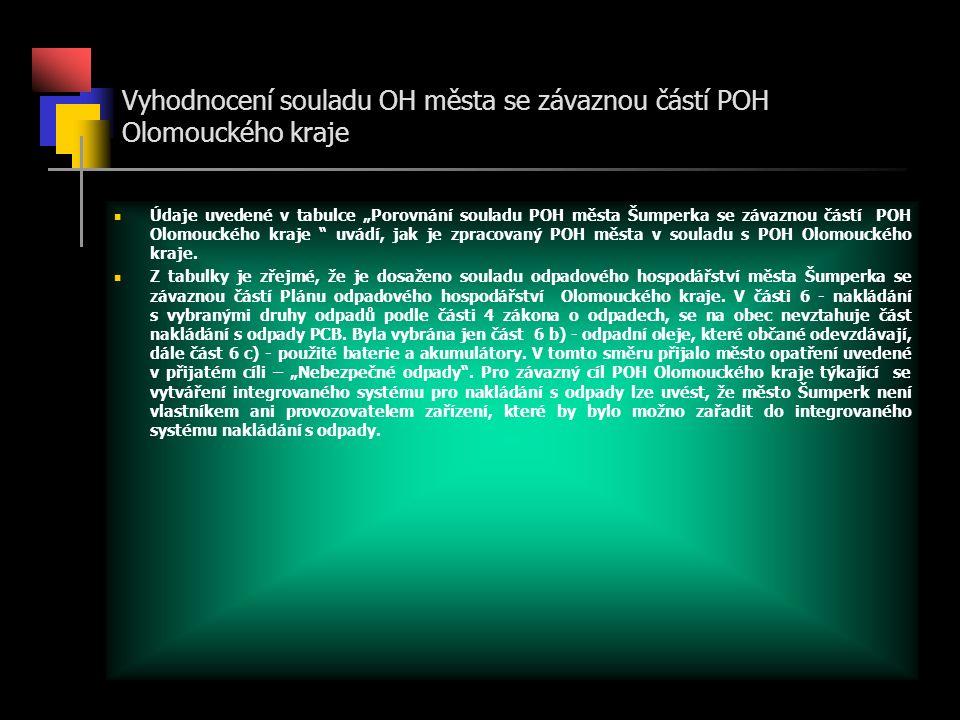 """Údaje uvedené v tabulce """"Porovnání souladu POH města Šumperka se závaznou částí POH Olomouckého kraje uvádí, jak je zpracovaný POH města v souladu s POH Olomouckého kraje."""