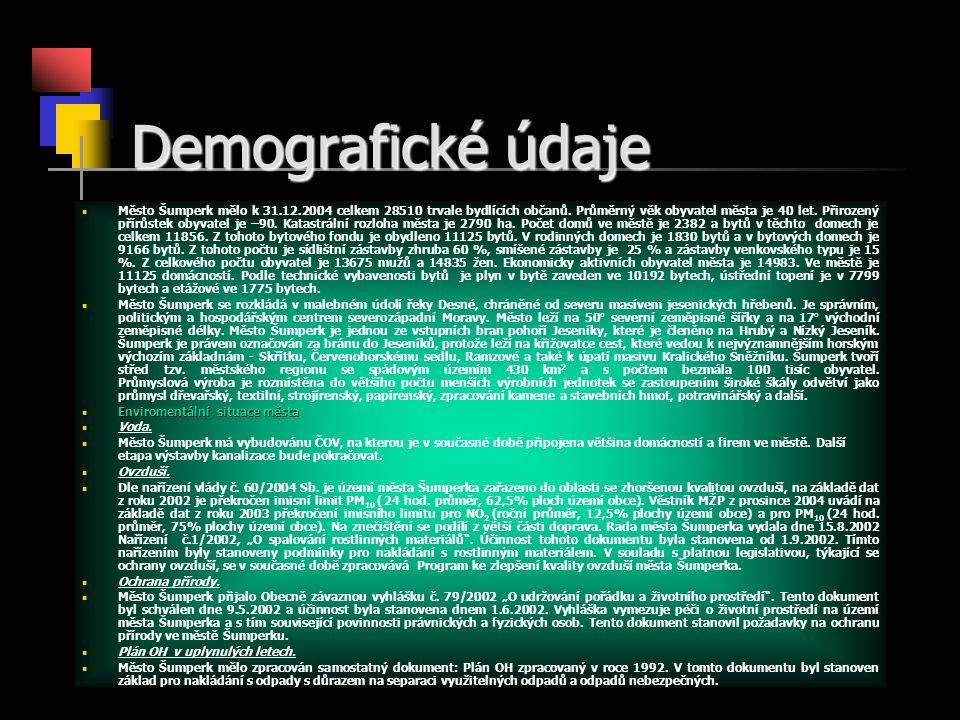 Demografické údaje Město Šumperk mělo k 31.12.2004 celkem 28510 trvale bydlících občanů. Průměrný věk obyvatel města je 40 let. Přirozený přírůstek ob