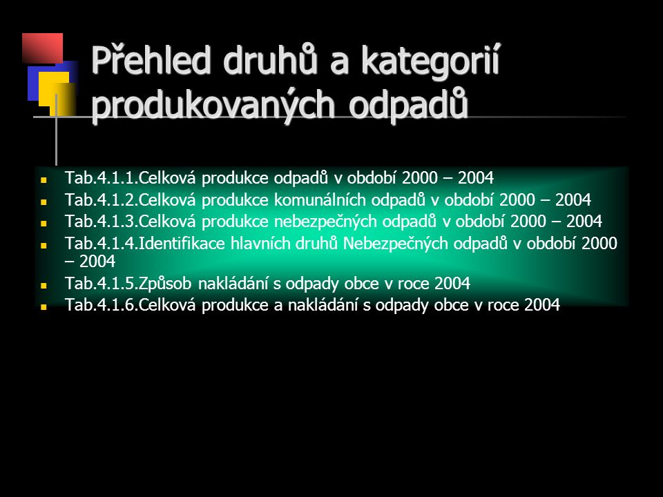 Přehled druhů a kategorií produkovaných odpadů Tab.4.1.1.Celková produkce odpadů v období 2000 – 2004 Tab.4.1.2.Celková produkce komunálních odpadů v období 2000 – 2004 Tab.4.1.3.Celková produkce nebezpečných odpadů v období 2000 – 2004 Tab.4.1.4.Identifikace hlavních druhů Nebezpečných odpadů v období 2000 – 2004 Tab.4.1.5.Způsob nakládání s odpady obce v roce 2004 Tab.4.1.6.Celková produkce a nakládání s odpady obce v roce 2004