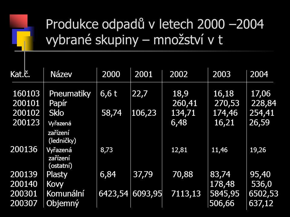 Produkce odpadů v letech 2000 –2004 vybrané skupiny – množství v t Kat.č. Název 2000 2001 2002 2003 2004 160103 Pneumatiky 6,6 t 22,7 18,9 16,18 17,06