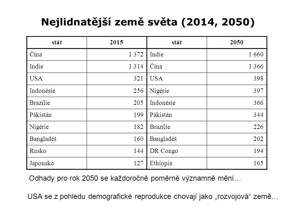 """Nejlidnatější země světa (2014, 2050) USA se z pohledu demografické reprodukce chovají jako """"rozvojová země… Odhady pro rok 2050 se každoročně poměrně významně mění… stát2015stát2050 Čína1 372Indie1 660 Indie1 314Čína1 366 USA321USA398 Indonésie256Nigérie397 Brazílie205Indonésie366 Pákistán199Pákistán344 Nigérie182Brazílie226 Bangladéš160Bangladéš202 Rusko144DR Congo194 Japonsko127Ethiopia165"""