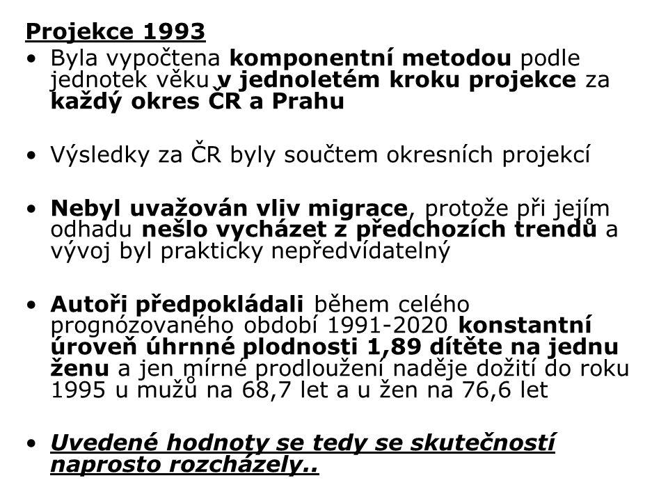 Projekce 1993 Byla vypočtena komponentní metodou podle jednotek věku v jednoletém kroku projekce za každý okres ČR a Prahu Výsledky za ČR byly součtem okresních projekcí Nebyl uvažován vliv migrace, protože při jejím odhadu nešlo vycházet z předchozích trendů a vývoj byl prakticky nepředvídatelný Autoři předpokládali během celého prognózovaného období 1991-2020 konstantní úroveň úhrnné plodnosti 1,89 dítěte na jednu ženu a jen mírné prodloužení naděje dožití do roku 1995 u mužů na 68,7 let a u žen na 76,6 let Uvedené hodnoty se tedy se skutečností naprosto rozcházely..