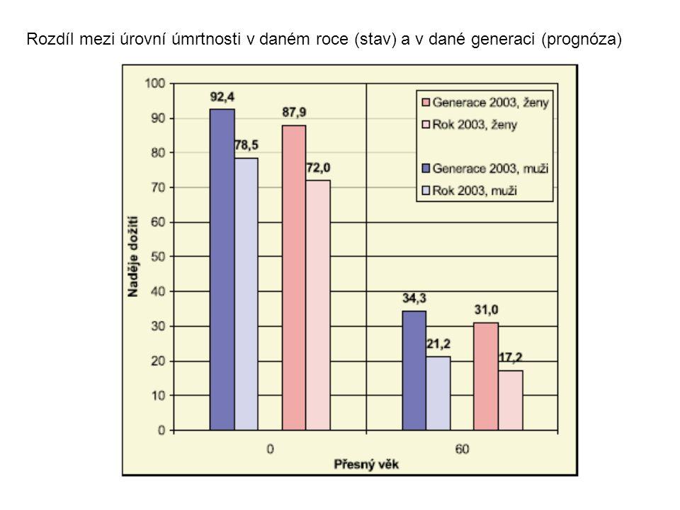 Rozdíl mezi úrovní úmrtnosti v daném roce (stav) a v dané generaci (prognóza)