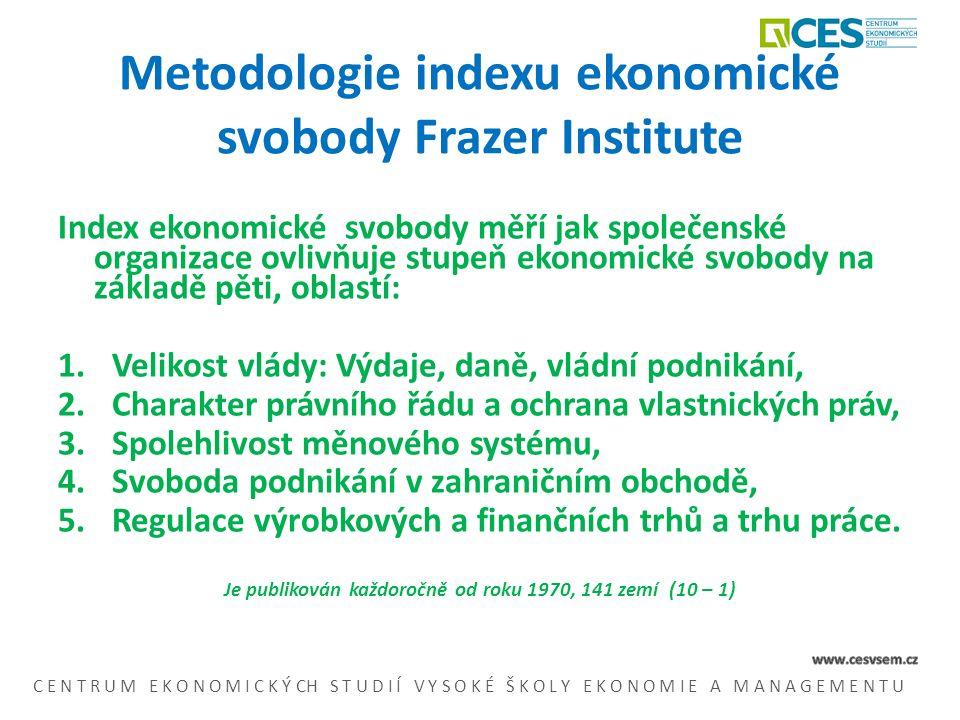 Metodologie indexu ekonomické svobody Frazer Institute Index ekonomické svobody měří jak společenské organizace ovlivňuje stupeň ekonomické svobody na základě pěti, oblastí: 1.Velikost vlády: Výdaje, daně, vládní podnikání, 2.Charakter právního řádu a ochrana vlastnických práv, 3.Spolehlivost měnového systému, 4.Svoboda podnikání v zahraničním obchodě, 5.Regulace výrobkových a finančních trhů a trhu práce.