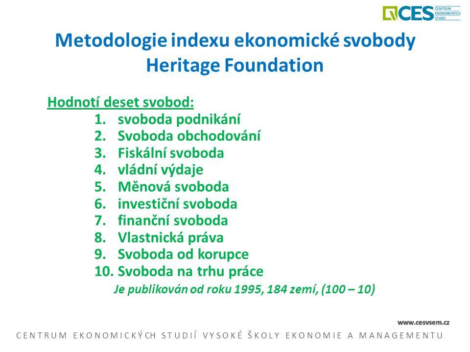 Metodologie indexu ekonomické svobody Heritage Foundation Hodnotí deset svobod: 1.svoboda podnikání 2.Svoboda obchodování 3.Fiskální svoboda 4.vládní výdaje 5.Měnová svoboda 6.investiční svoboda 7.finanční svoboda 8.Vlastnická práva 9.Svoboda od korupce 10.Svoboda na trhu práce Je publikován od roku 1995, 184 zemí, (100 – 10) C E N T R U M E K O N O M I C K Ý CH S T U D I Í V Y S O K É Š K O L Y E K O N O M I E A M A N A G E M E N T U
