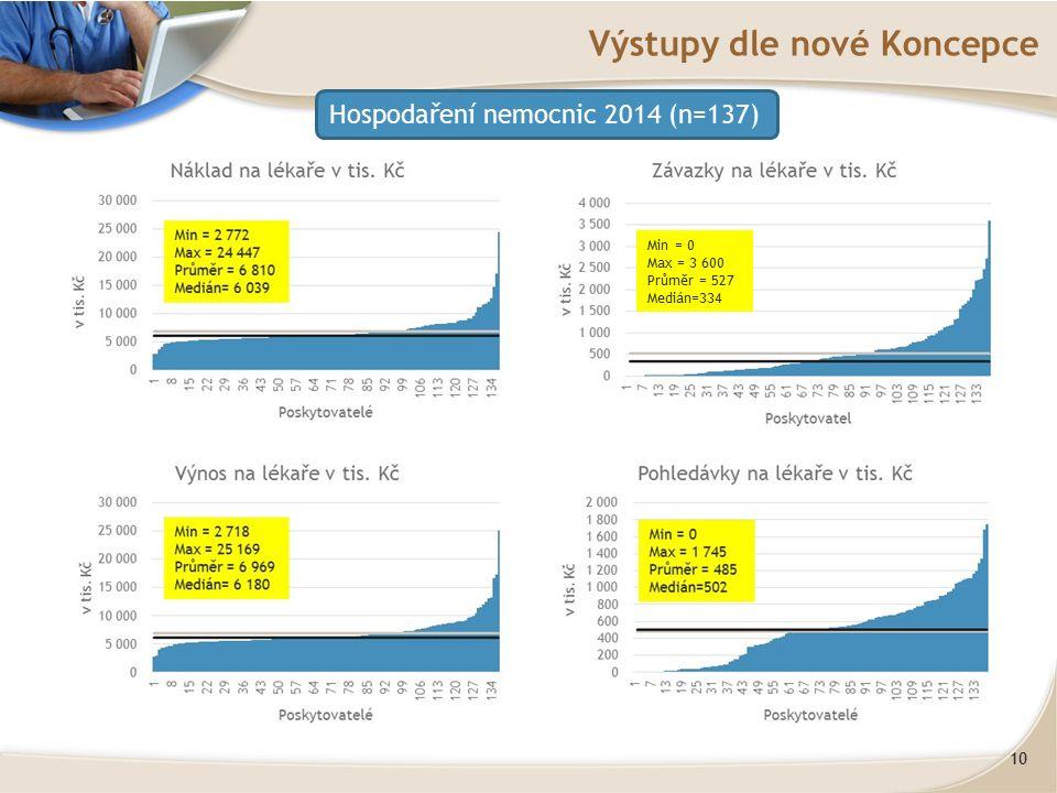 10 Výstupy dle nové Koncepce Hospodaření nemocnic 2014 (n=137) Min = 0 Max = 3 600 Průměr = 527 Medián=334 Min = 0 Max = 3 600 Průměr = 527 Medián=334