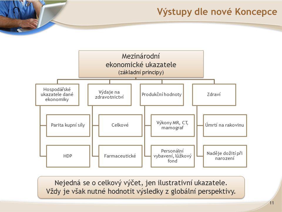 11 Výstupy dle nové Koncepce Mezinárodní ekonomické ukazatele (základní principy Hospodářské ukazatele dané ekonomiky Parita kupní síly HDP Výdaje na zdravotnictví Celkové Farmaceutické Produkční hodnoty Výkony MR, CT, mamograf Personální vybavení, lůžkový fond Zdraví Úmrtí na rakovinu Naděje dožití při narození Mezinárodní ekonomické ukazatele (základní principy) Mezinárodní ekonomické ukazatele (základní principy) Nejedná se o celkový výčet, jen ilustrativní ukazatele.