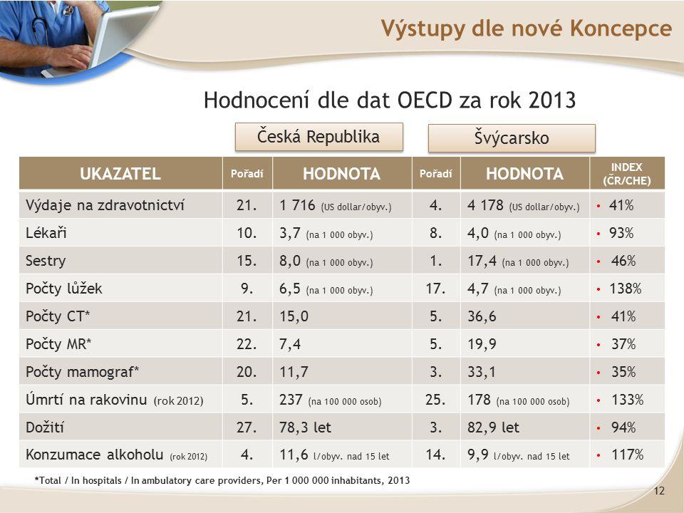 12 Výstupy dle nové Koncepce UKAZATEL Pořadí HODNOTA Pořadí HODNOTA INDEX (ČR/CHE) Výdaje na zdravotnictví21.1 716 (US dollar/obyv.) 4.4 178 (US dollar/obyv.) 41% Lékaři10.3,7 (na 1 000 obyv.) 8.4,0 (na 1 000 obyv.) 93% Sestry15.8,0 (na 1 000 obyv.) 1.17,4 (na 1 000 obyv.) 46% Počty lůžek9.6,5 (na 1 000 obyv.) 17.4,7 (na 1 000 obyv.) 138% Počty CT*21.15,05.36,6 41% Počty MR*22.7,45.19,9 37% Počty mamograf*20.11,73.33,1 35% Úmrtí na rakovinu (rok 2012) 5.237 (na 100 000 osob) 25.178 (na 100 000 osob) 133% Dožití27.78,3 let3.82,9 let 94% Konzumace alkoholu (rok 2012) 4.11,6 l/obyv.