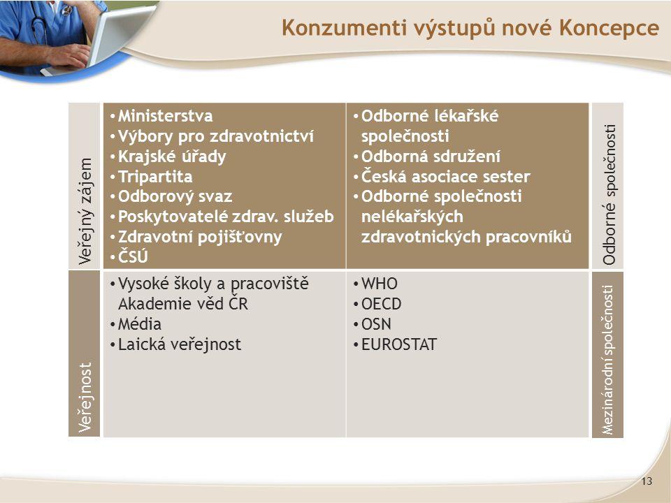 13 Konzumenti výstupů nové Koncepce Ministerstva Výbory pro zdravotnictví Krajské úřady Tripartita Odborový svaz Poskytovatelé zdrav.