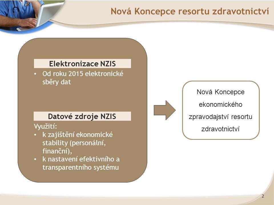 2 Nová Koncepce resortu zdravotnictví Elektronizace NZIS Datové zdroje NZIS Od roku 2015 elektronické sběry dat Využití: k zajištění ekonomické stabil