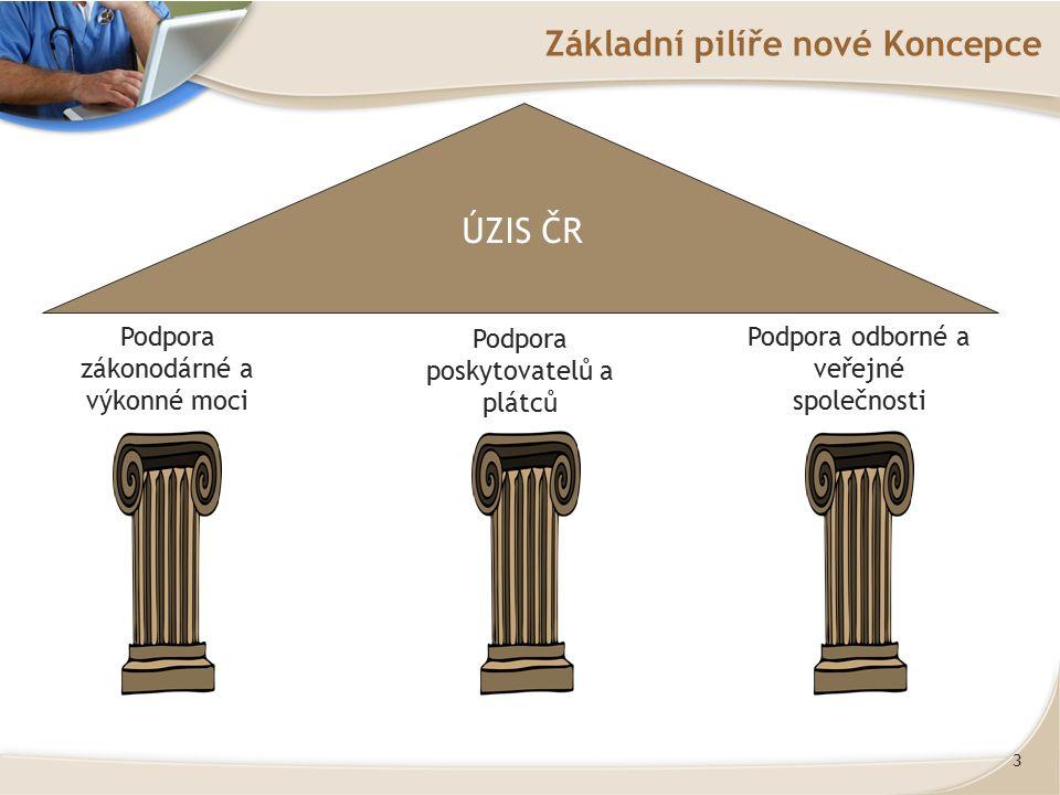 3 Základní pilíře nové Koncepce Podpora zákonodárné a výkonné moci Podpora poskytovatelů a plátců Podpora odborné a veřejné společnosti ÚZIS ČR