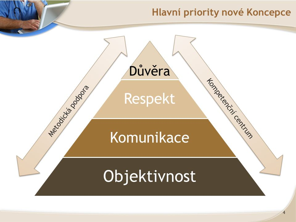 4 Hlavní priority nové Koncepce Důvěra Respekt Komunikace Objektivnost Kompetenční centrum Metodická podpora