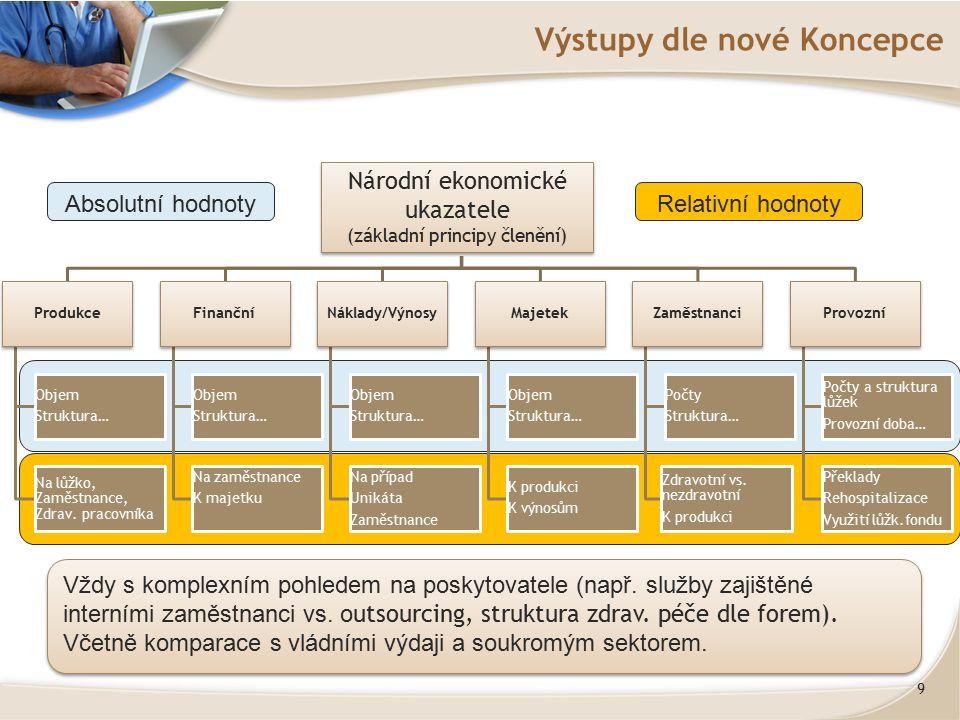 9 Výstupy dle nové Koncepce Národní ekonomické ukazatele Produkce Objem Struktura… Na lůžko, Zaměstnance, Zdrav. pracovníka Finanční Objem Struktura…