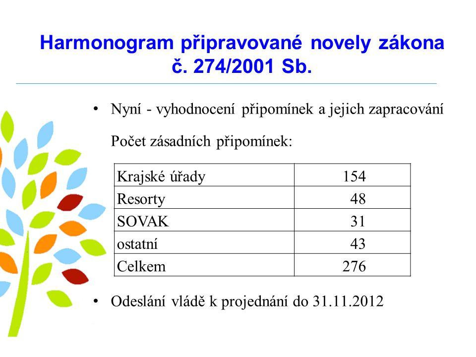 Harmonogram připravované novely zákona č. 274/2001 Sb.