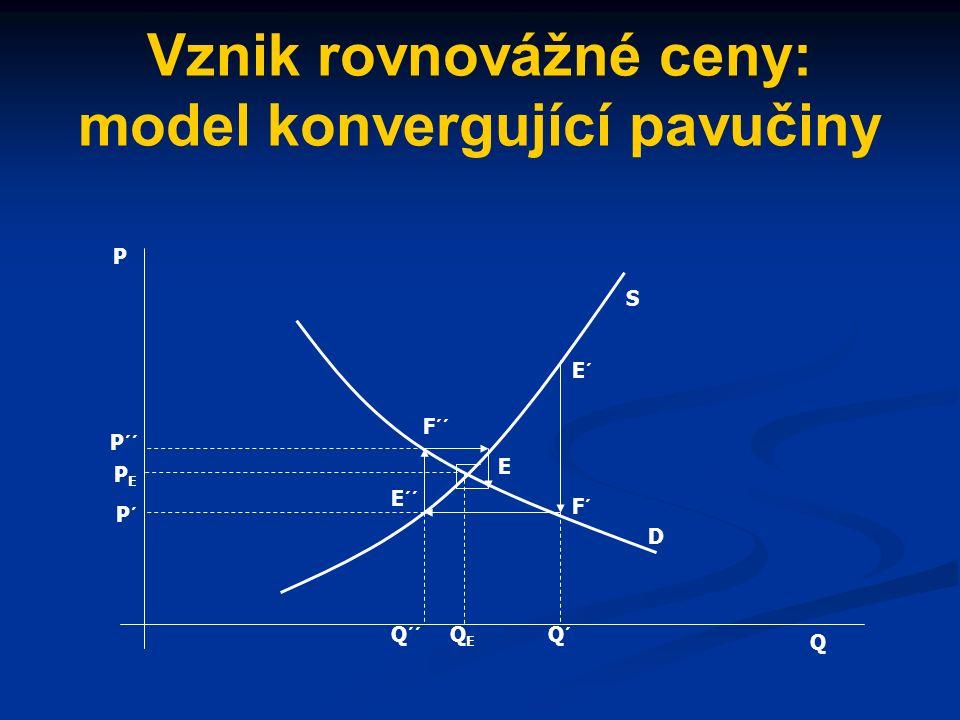 Zákon poptávky a nabídky Ceny se dříve nebo později ustálí na rovnovážné úrovni, tj.