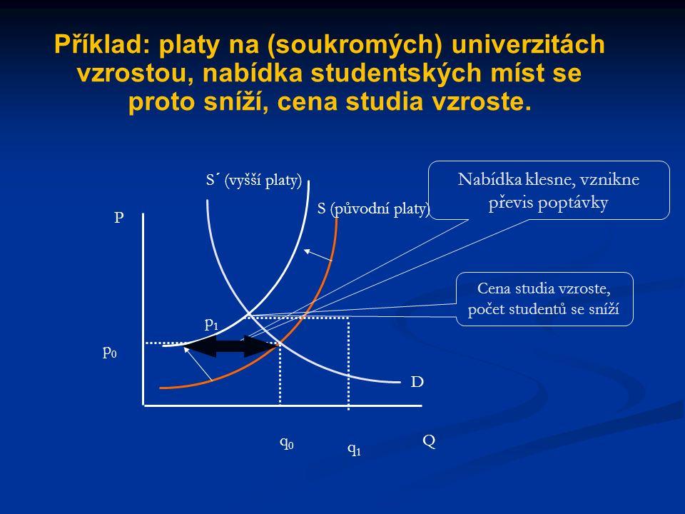 P Q S (auta) p0p0 q0q0 D (při nižší ceně benzínu) D´ (při vyšší ceně benzínu) p1p1 q1q1 Převis nabídky Příklad: Auta a benzín jsou komplementárními st