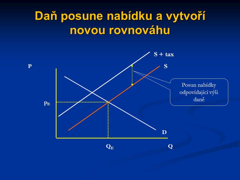 Důsledky nepřímých cenových intervencí (spotřebních či dovozních daní stát zavede (zvýší) daň stát zavede (zvýší) daň daň působí stejně jako zvýšení ceny vstupů: sníží nabídku daň působí stejně jako zvýšení ceny vstupů: sníží nabídku cena se zvýší o částku nižší, než je výše daně (v závislosti na pružnosti poptávky a nabídky), prodané množství klesne cena se zvýší o částku nižší, než je výše daně (v závislosti na pružnosti poptávky a nabídky), prodané množství klesne daňový příjem státu bude odpovídat výši daně násobené objemem prodaných jednotek daňový příjem státu bude odpovídat výši daně násobené objemem prodaných jednotek