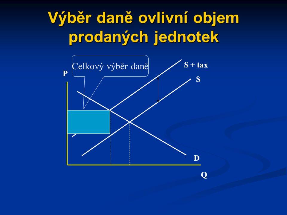 Daň posune nabídku a vytvoří novou rovnováhu pEpE QEQE S D Q P S + tax Posun nabídky odpovídající výši daně