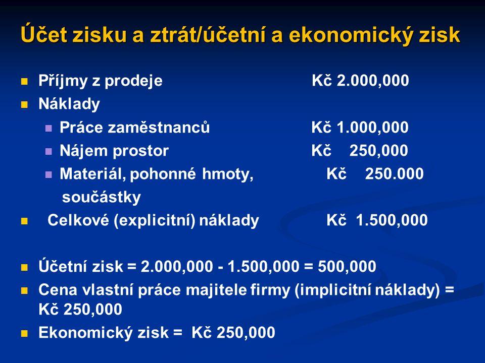 Rozvaha AKTIVAPASIVA I. DLOUHODOBÝ MAJETEK - dl. hmotný majetek - dl. nehmotný majetek - dl. finanční majetek I. VLASTNÍ KAPITÁL - základní kapitál -