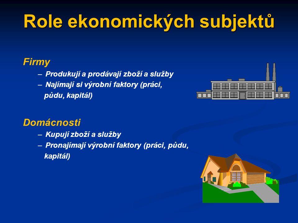 Základní ekonomický model: hospodářský koloběh