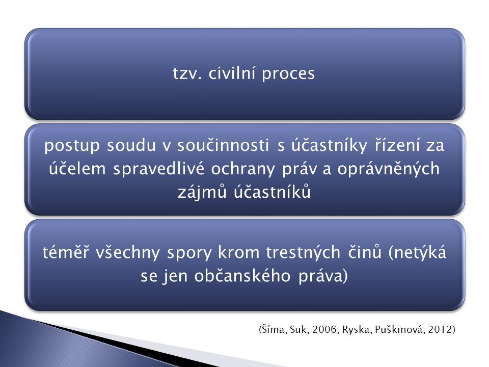 občanský soudní řád (zákon č.99/1963 Sb.) exekuční řád (zákon č.